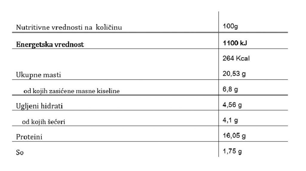 Pile Trstenik gurmanska pljeskavica nutritivne vrednosti